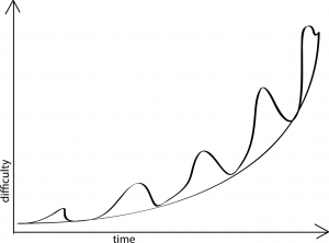 Ideal Difficulty Curve
